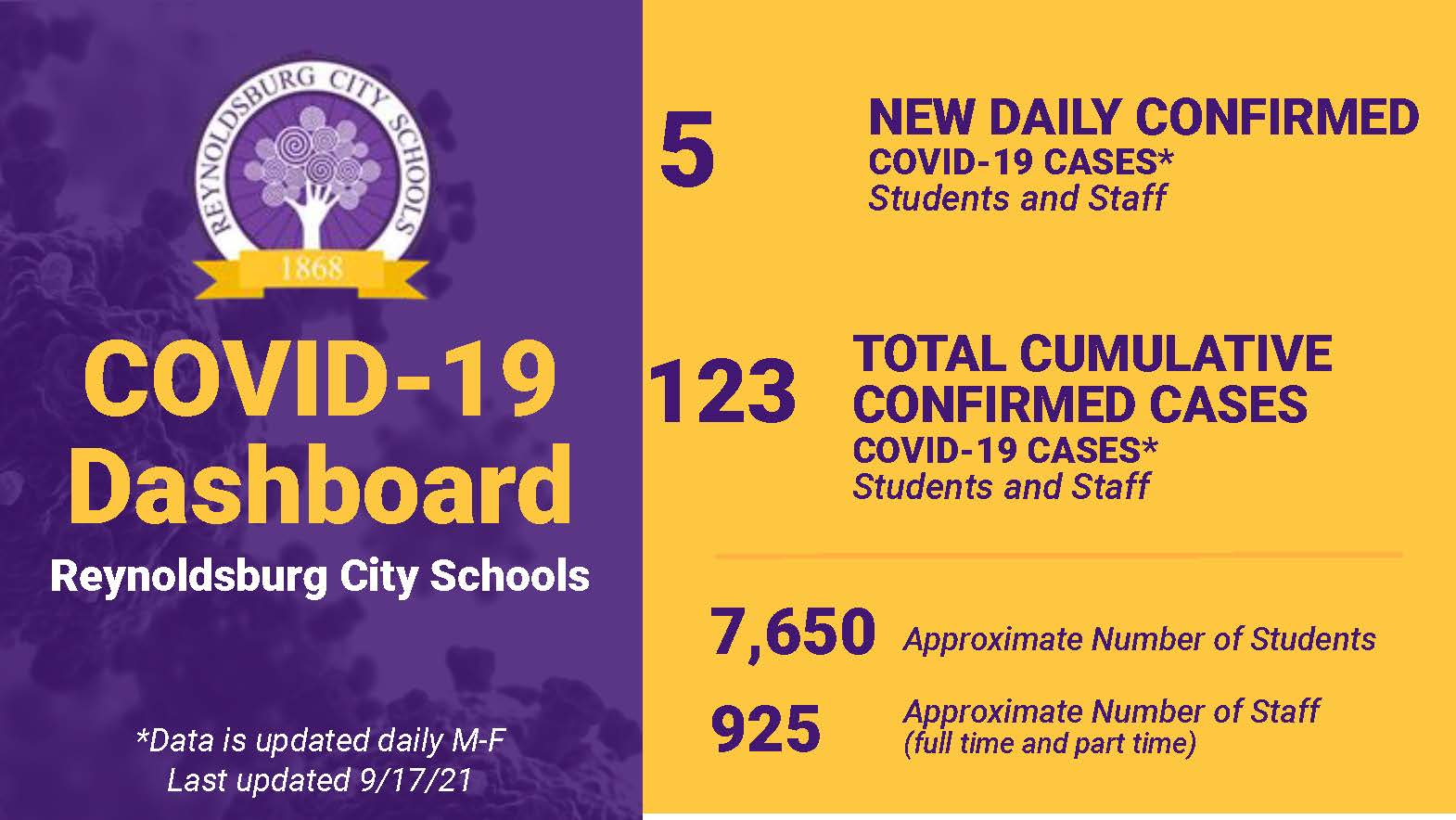 Daily COVID-19 Dashboard